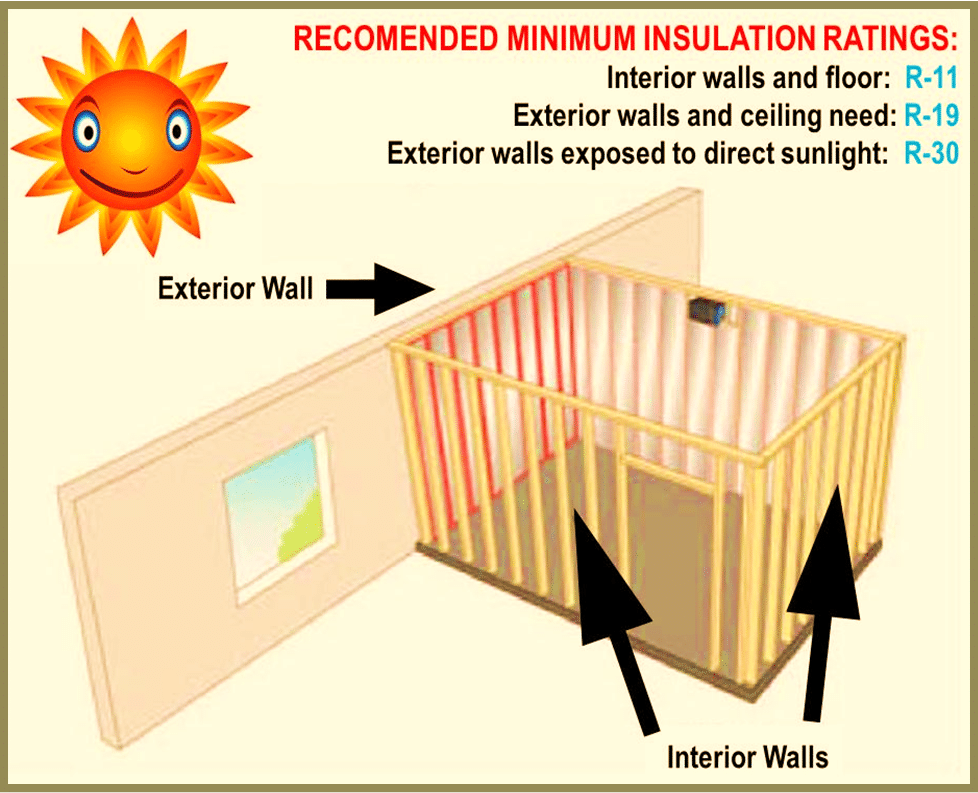 Recommended Minimum Insulation Factors For Refrigerated